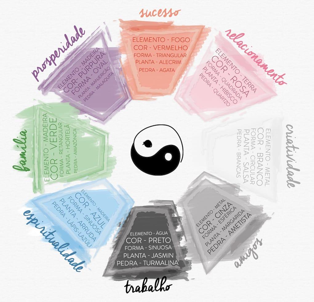 O Banguá é usado por uma das principais vertentes do Feng Shui para harmonizar ambientes de acordo com os setores da vida. Cada um deles possui uma cor, forma e elemento específico.